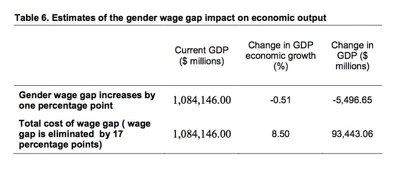 gender wage gap in japan and germany economics essay This fact sheet presents statistics on gender diversity in economic security  japan korea gender pay gap (%) international gender equality statistics.